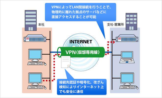 インターネットVPNとは?