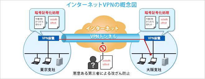 インターネットVPNのメリット