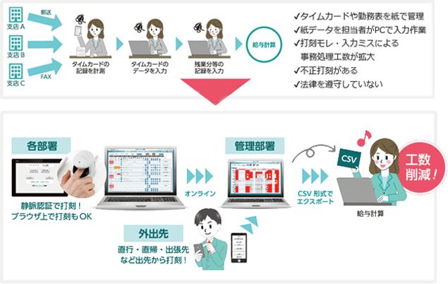 【出退勤管理システム】(Kinmu express)