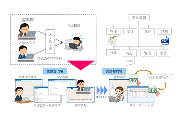【案件・受発注管理システム】(Webee)
